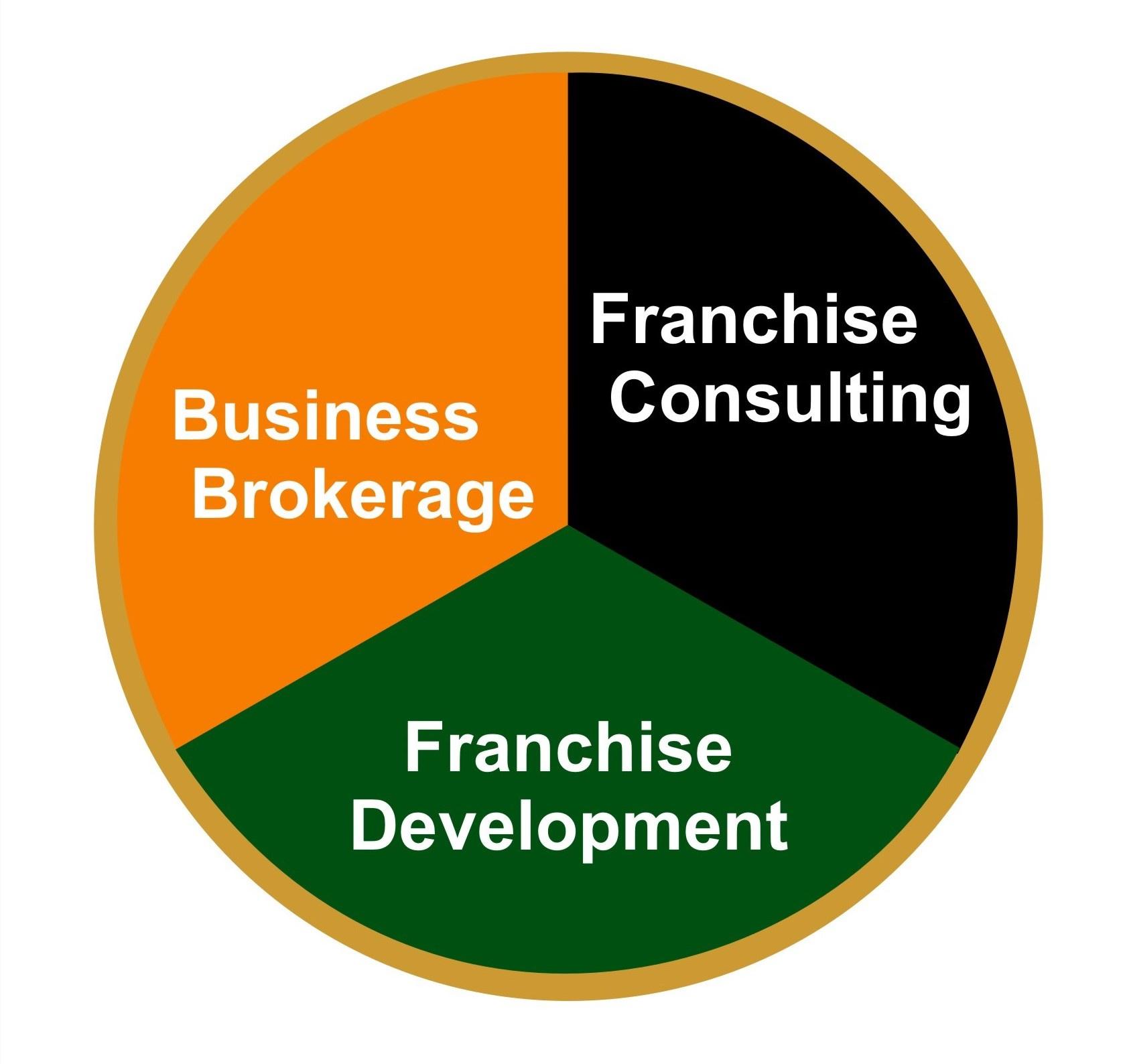 Business Sales in Bloemfontein